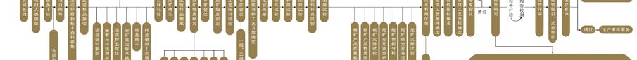 博天堂线上注册试验流程图3